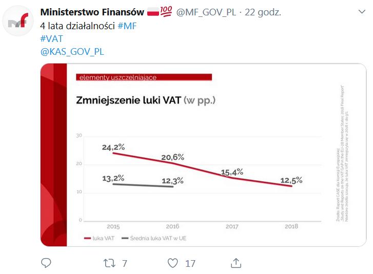 zmniejszenie luki VAT
