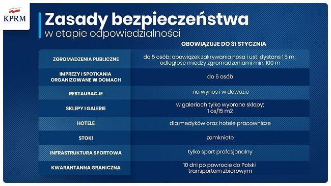 Obostrzenia w Polsce do 31.01.2021 r.