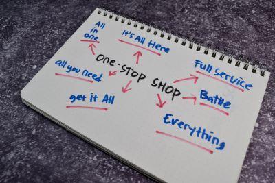 Procedura unijna One Stop Shop