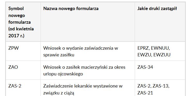 Nowe symbole uproszczonych formularzy