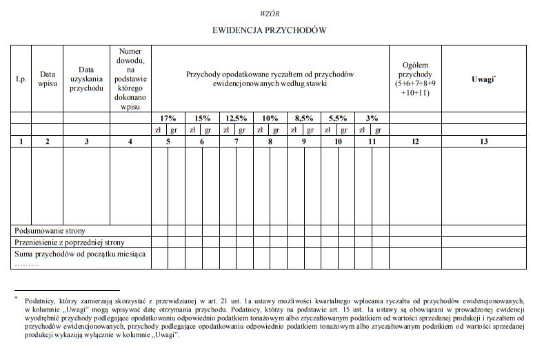 Nowy wzór ewidencji przychodów dla ryczałtu ewidencjonowanego 2021