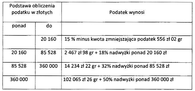 15% i 50% stawka podatku PIT