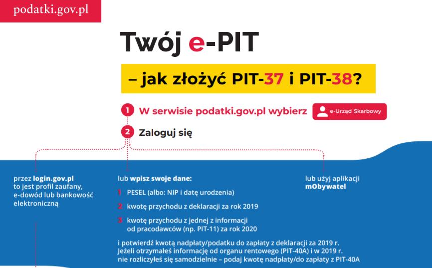 Jak złożyć PIT-37 przez Twój e-PIT
