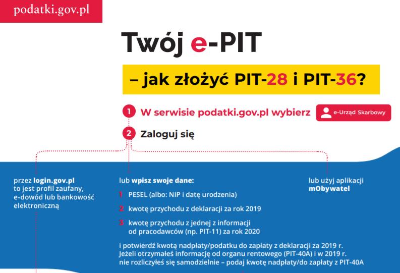 Jak złożyć PIT-36 przez Twój e-PIT