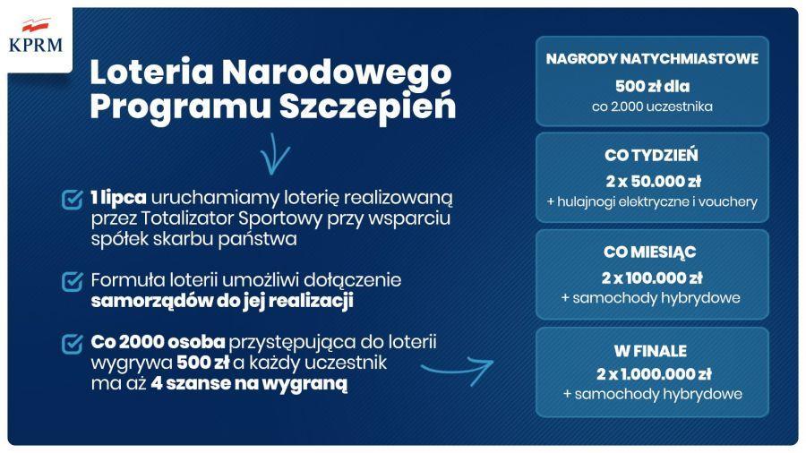 Loteria Szczepień, podatek zapłaci Totalizator Sportowy