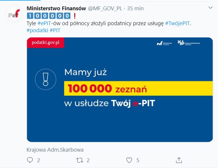 100 tys. PIT-ów rozliczonych w usłudze Twój e-PIT
