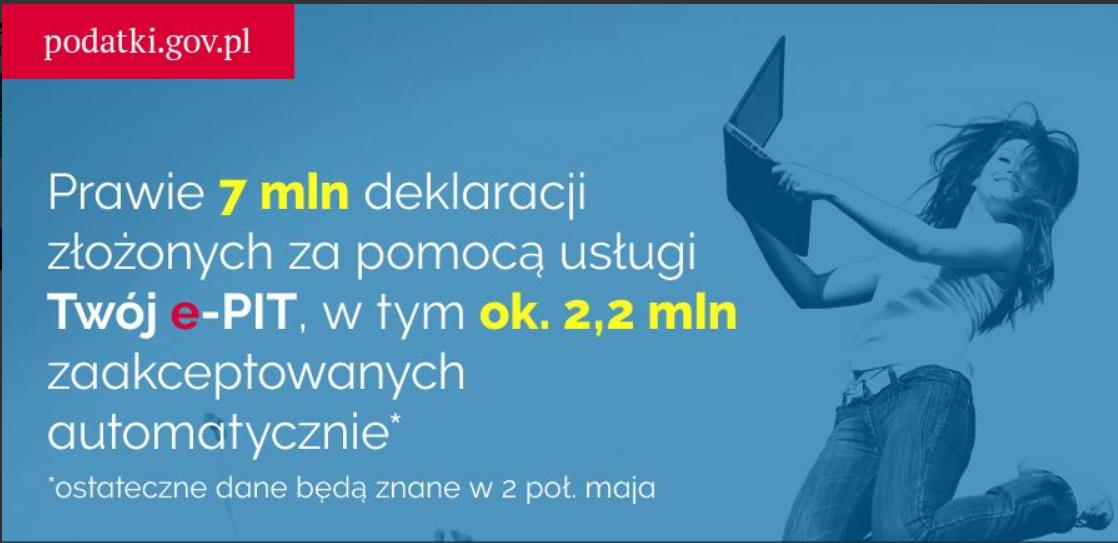 7 z 16 mln e-PIT-ów przez internet