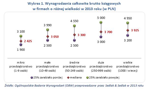 Wynagrodzenia całkowite brutto księgowych w firmach o różnej wielkości w 2013 roku (w PLN)