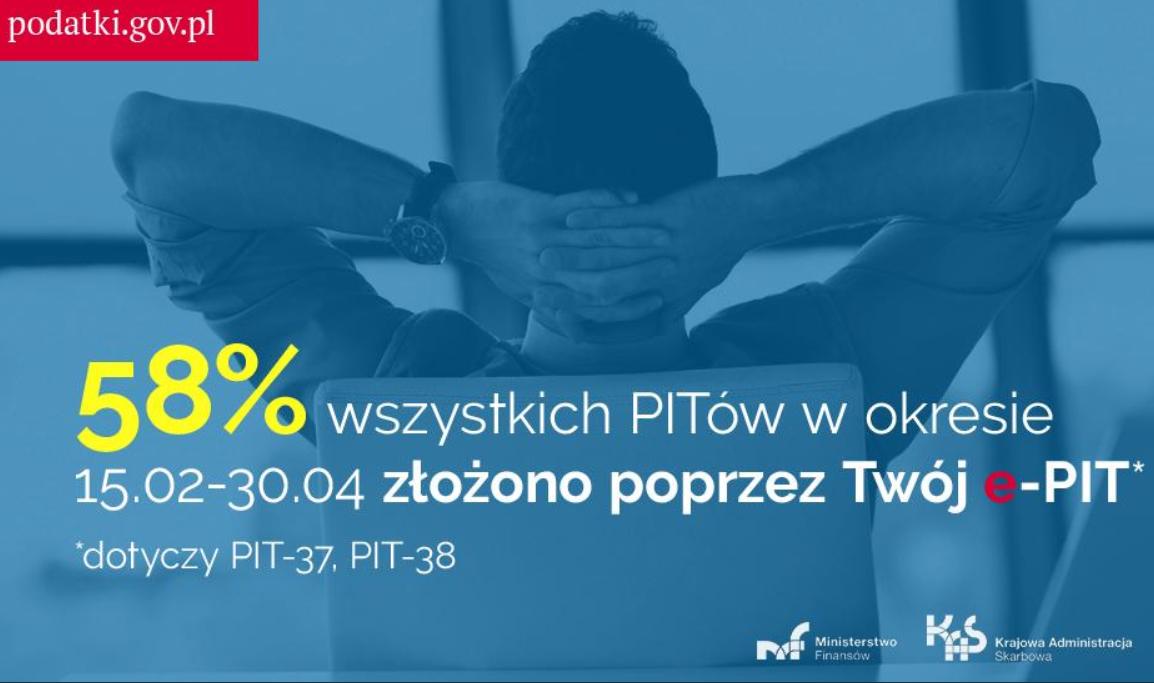 58 proc. deklaracji PIT-37 i PIT-38 za pośrednictwem usługi Twój e-PIT