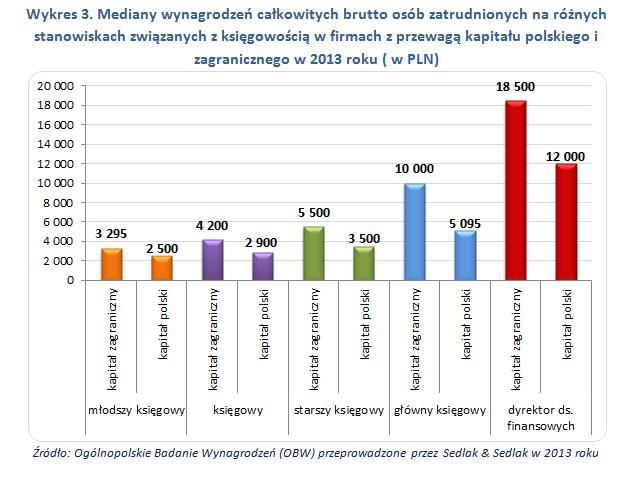 Mediany wynagrodzeń całkowitych brutto osób zatrudnionych na różnych stanowiskach związanych z księgowością w firmach z przewagą kapitału polskiego i zagranicznego w 2013 roku ( w PLN)