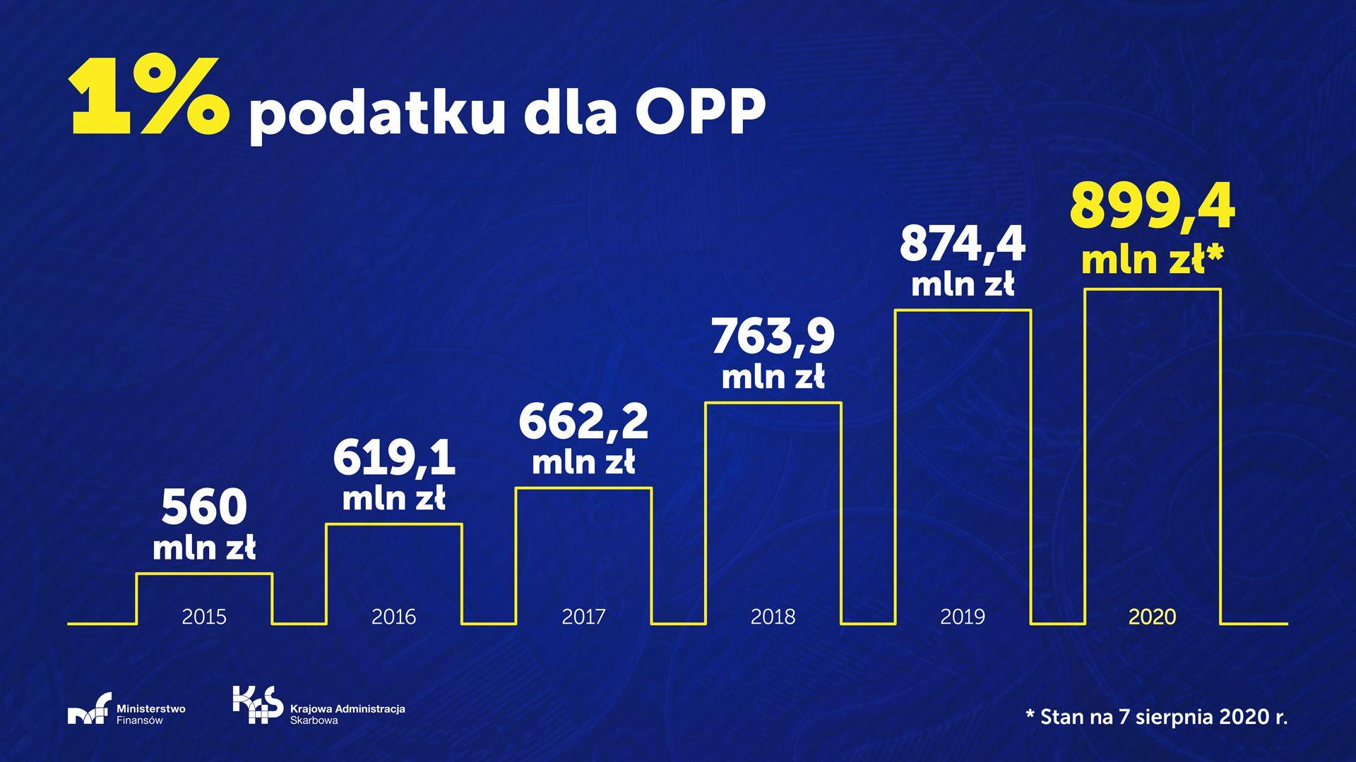 Rekordowa suma 1 proc. podatku z PIT dla OPP