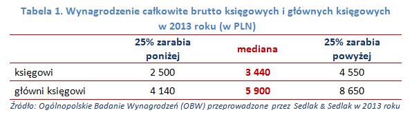 Wynagrodzenie całkowite brutto księgowych i głównych księgowych w 2013 roku (w PLN)
