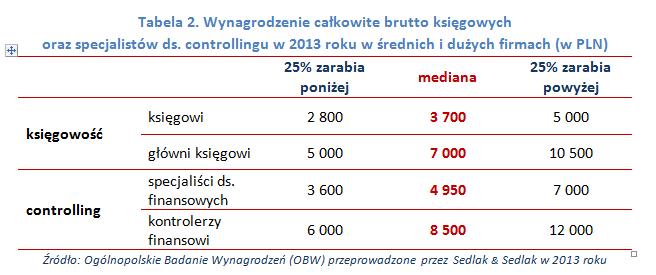 Całkowite wynagrodzenie brutto księgowych oraz specjalistów ds. controllingu w 2013 rok w średnich i dużych firmach (w PLN)