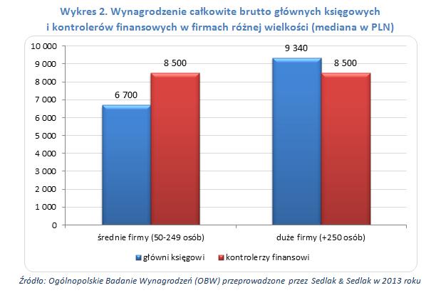 Wynagrodzenie całkowite brutto księgowych i kontrolerów finansowych w firmach różnej wielkości (mediana w PLN)