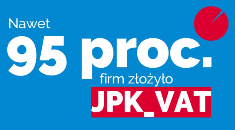 Prawie 95 proc. firm złożyło JPK_VAT w terminie