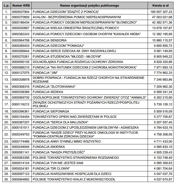 Lista największych beneficjentów 1 proc. podatku z PIT dla OPP