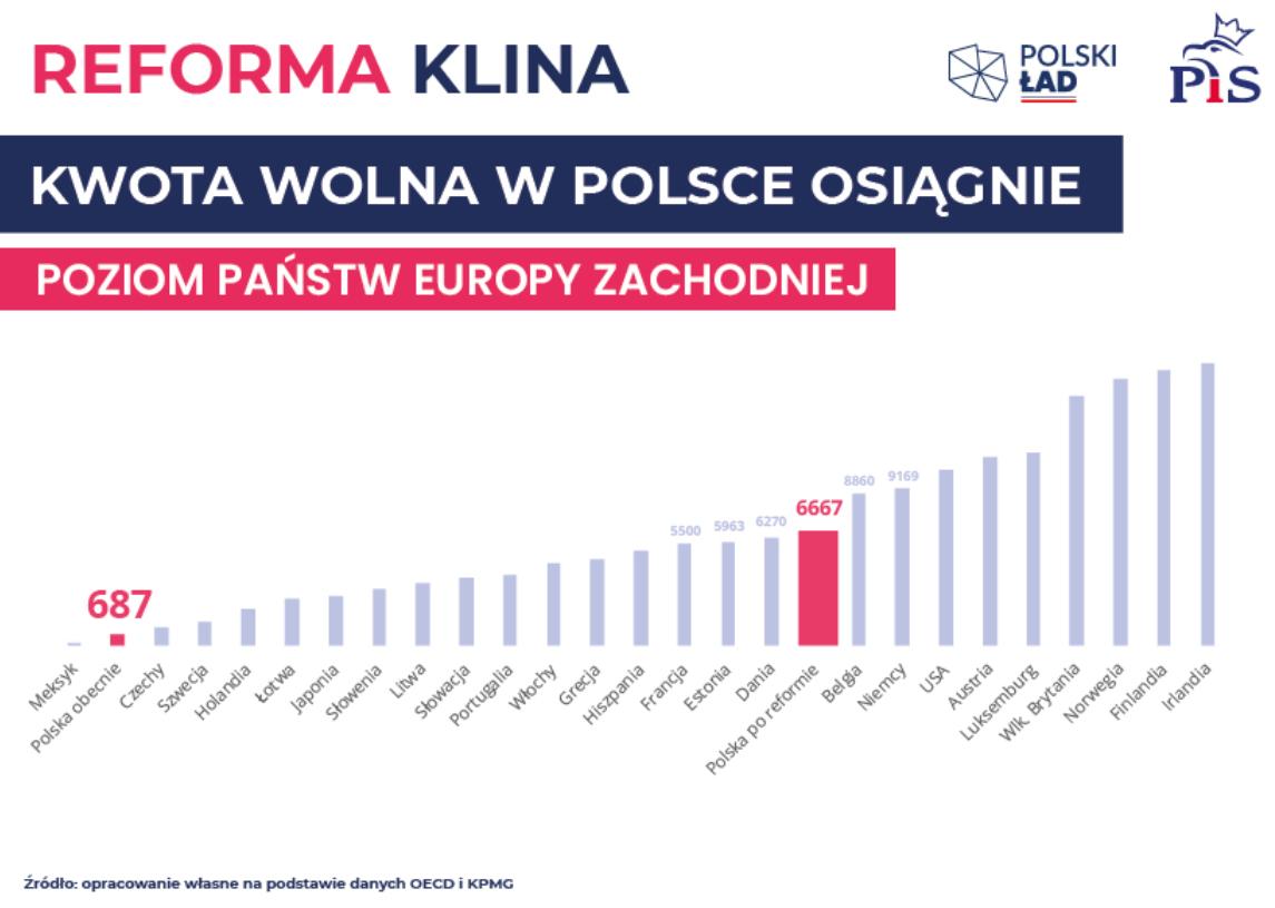 w 2022 kwota wolna w Polsce osiągnie poziom państw Europy Zachodniej
