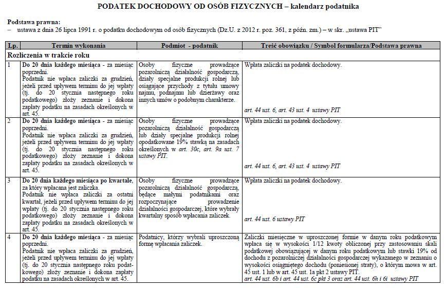 Kalendarz podatnika PIT 2015