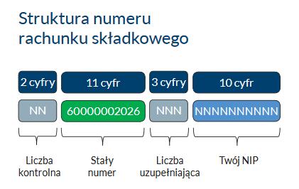 Uwaga na fałszywe numery kont do składek ZUS 2018