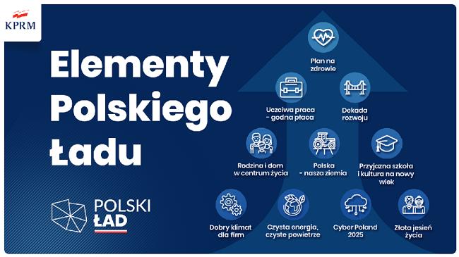 Polski Ład, założenia dla przedsiębiorców