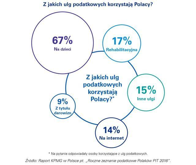 Z jakich ulg korzystają Polacy?