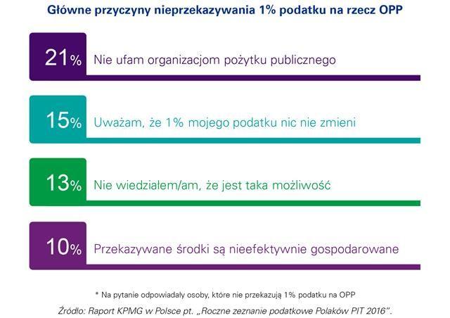 Dlaczego Polacy nie przekazują 1%?