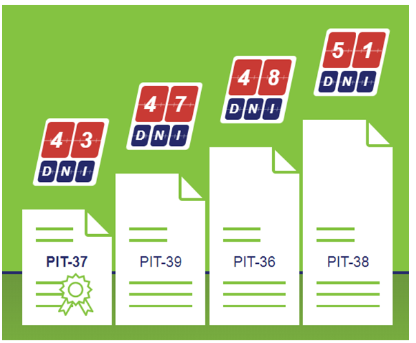 Zwrot podatku z PIT! Największe badanie w Polsce