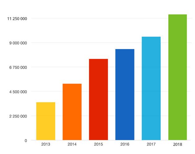 Elektroniczne deklaracje PIT złożone w latach 2013-2018